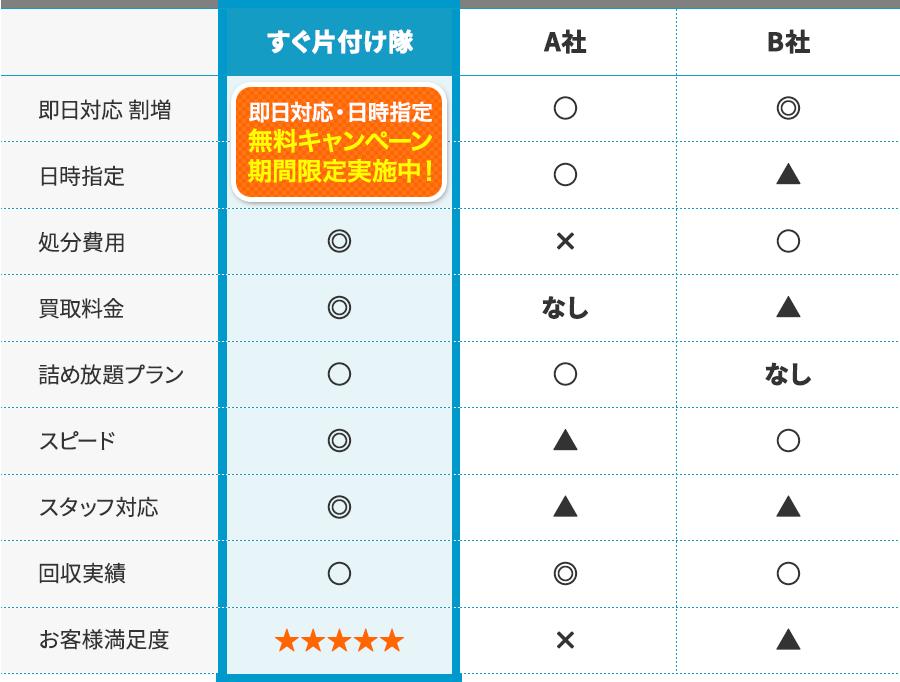 他者との比較の表